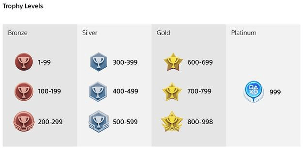 Nyt level system for PlayStation trophies